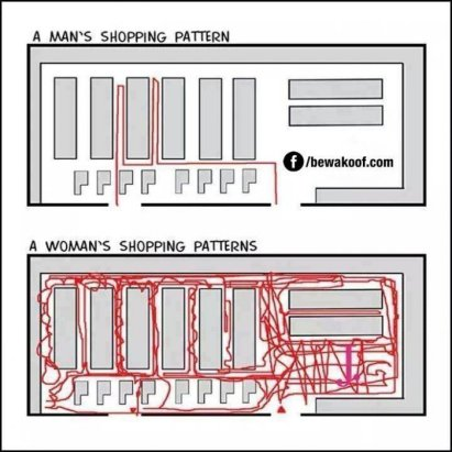 Shopping-pattern---Men-vs-women
